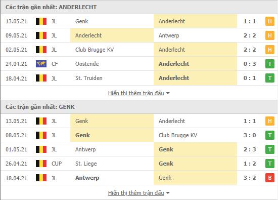 Thống kê phong độ Anderlecht vs Genk