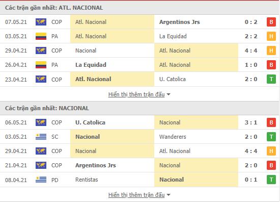 Thống kê phong độ Atl. Nacional vs Nacional