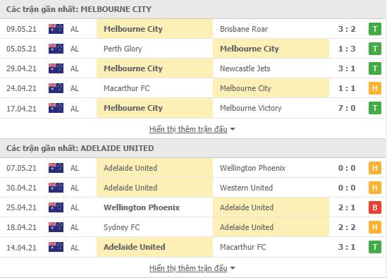 Phong độ gần đây Melbourne C vs Adelaide