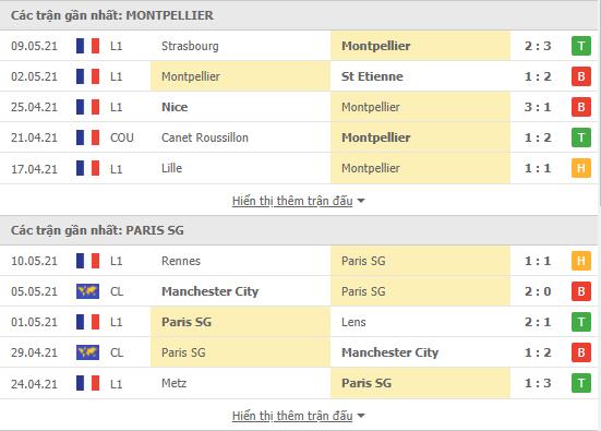 Thống kê phong độ Montpellier vs PSG