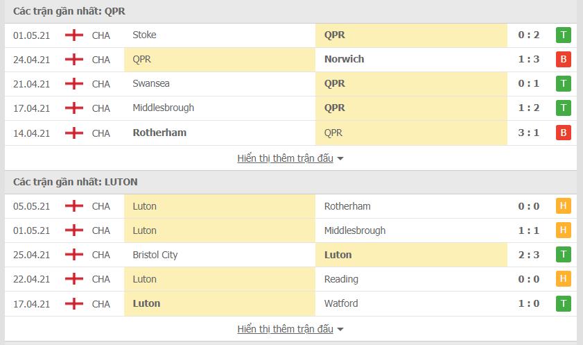 Phong độ QPR vs Luton