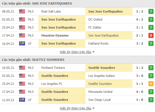 Thống kê phong độ gần đây San Jose vs Seattle