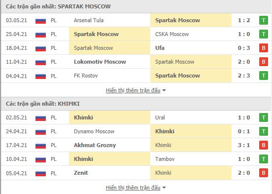 Thống kê phong độ Spartak Moscow vs Khimki