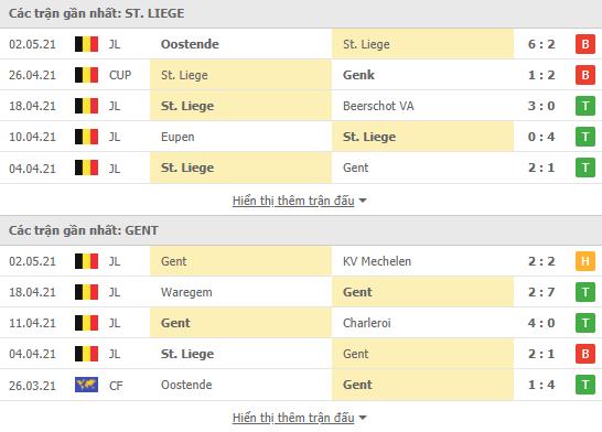Phong độ gần đây St. Liege vs Gent